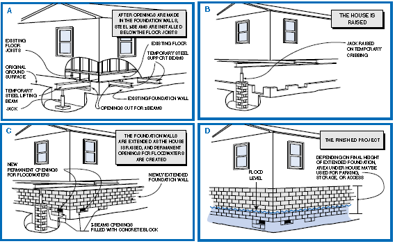 Diagram of flood preparedness for the outside of your home.